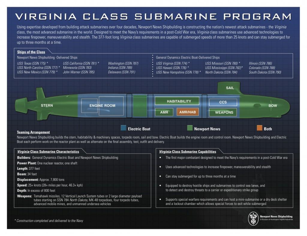 Detallado infografía para convenceros de que el Virginia era la mejor opción, aunque fueran la mitad de submarinos.