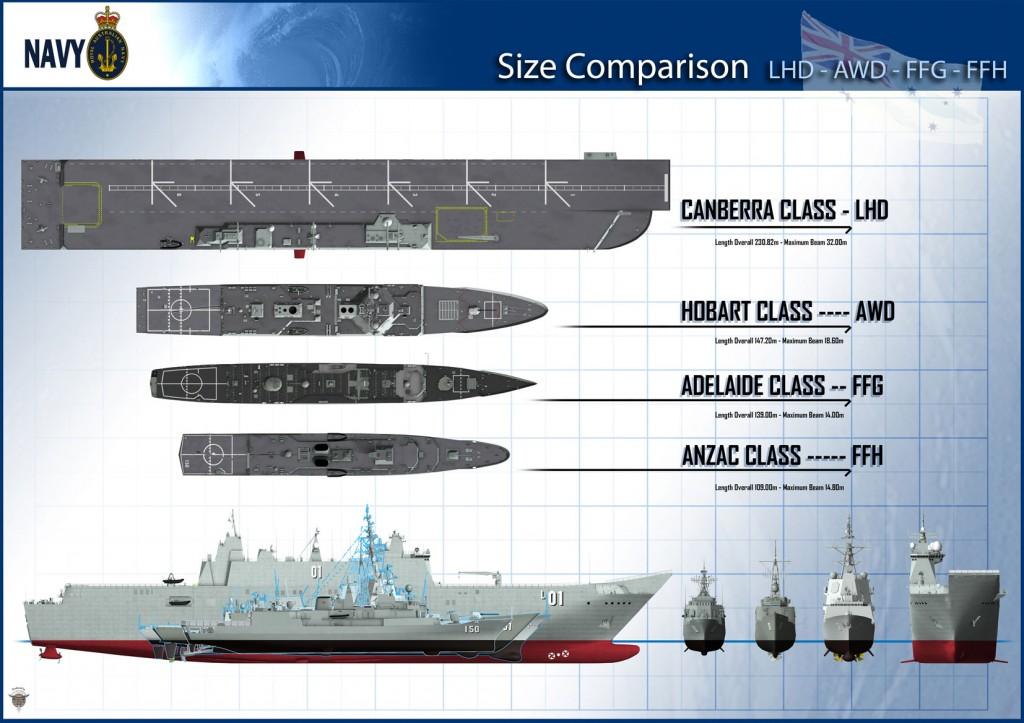 Comparación del LHD Canberra con los escoltas de la RAN.