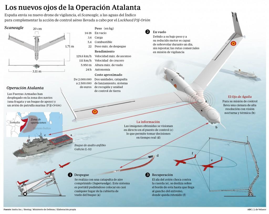 Infografía de ABC sobre el UAV Scan Eagle.