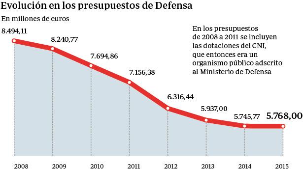 Evolución del Presupuesto de Defensa