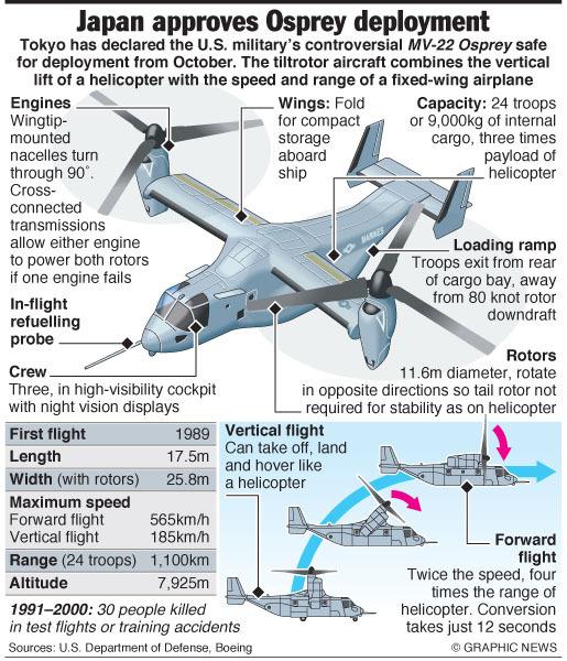 Así resumía la prensa las capacidades del Osprey tras la noticia de que Japón adquiriría 17 unidades.